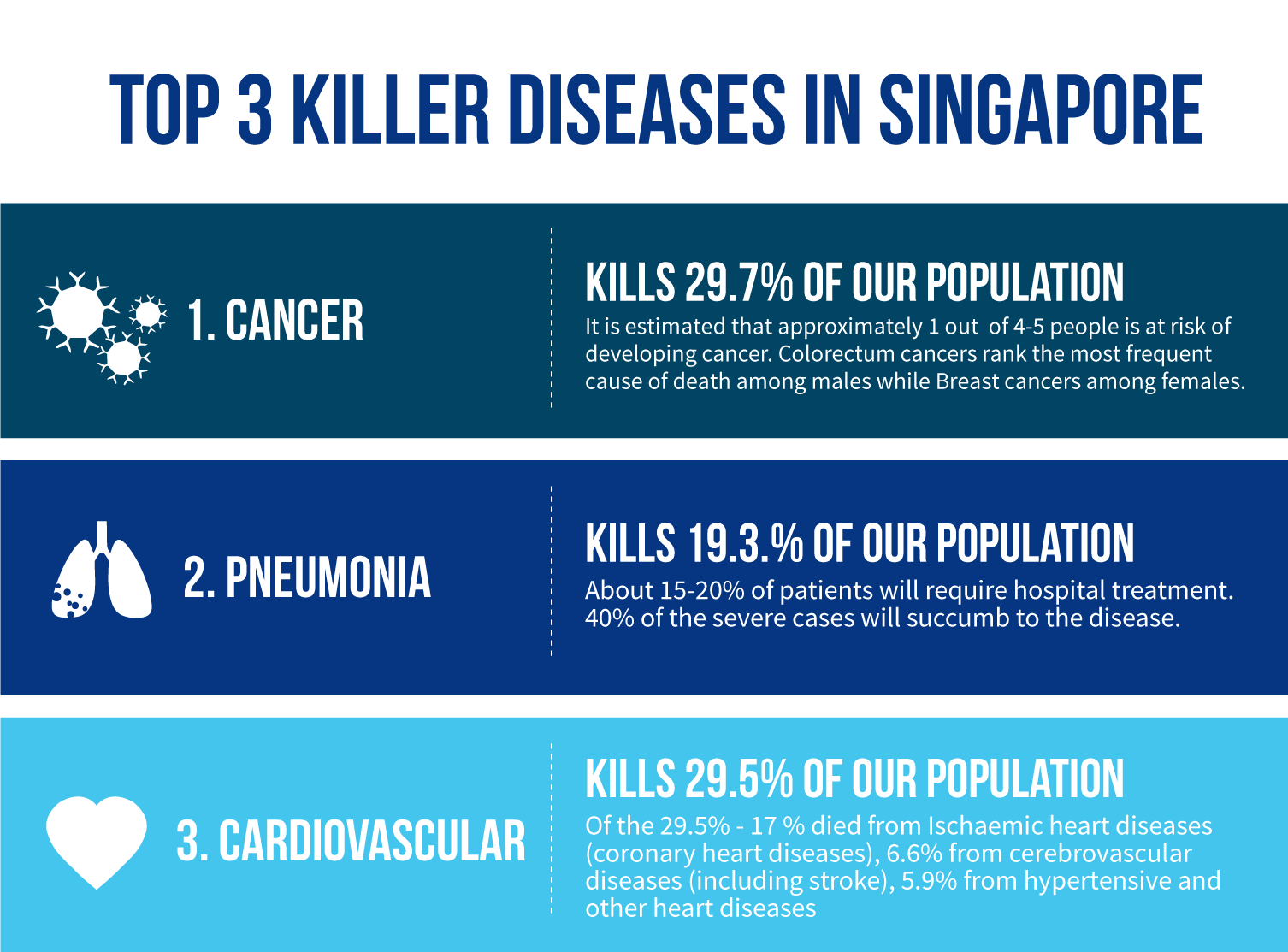 Top 3 Killer Diseases in Singapore